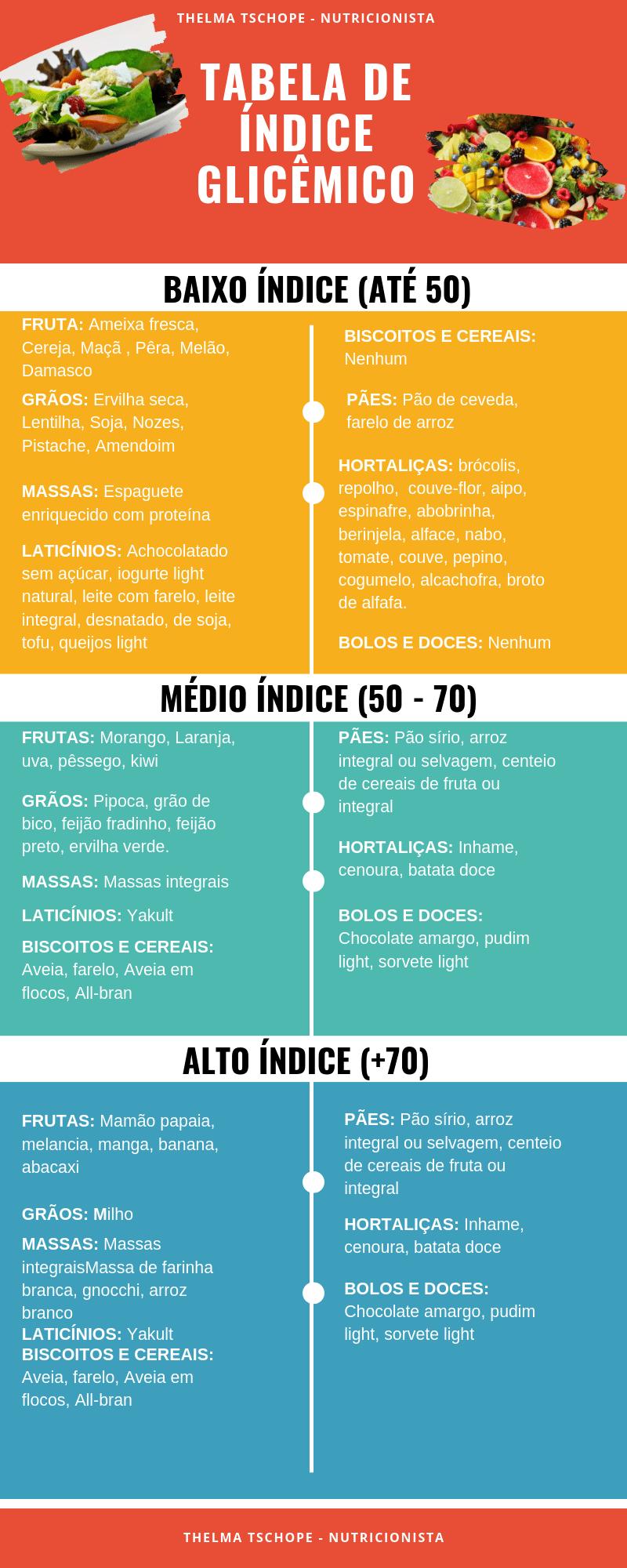TABELA DE ÍNDICE GLICÊMICO (1)